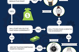 Infographic: What watch to blow your bonus on
